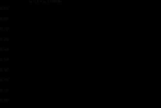 Фиг. 2. Характер на насочеността на квазицилиндричен източник с крайна дължина