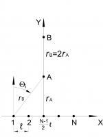 Фиг. 2. Схема на източник на шум с крайна дължина