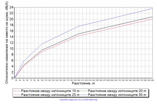 Фиг. 3. Сумарно намаление на нивото на шума от източник с крайна дължина при различни разстояния между точковите източници на шум и при постоянен брой източници N=20.
