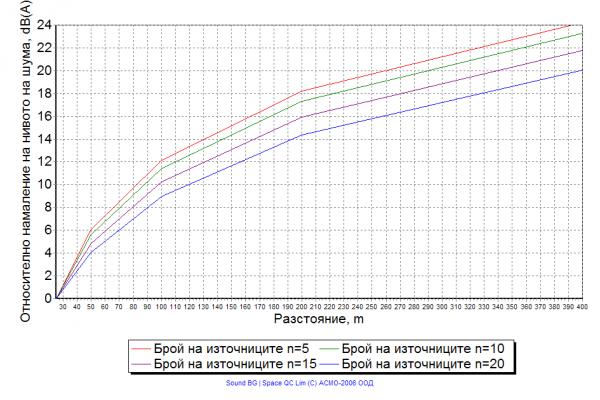 Фиг. 4. Сумарно намаление на нивото на шума от източник с крайна дължина при различен брой точкови източници N и при постоянно разстояние между тях l=20 m.