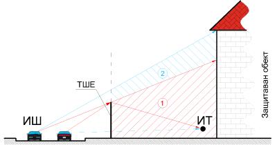 Фиг. 3.1. ИШ – източник на шум; ИТ – изчислителна точка; зона на звукова сянка; зона на директно въздействие на прекия звук; дифрактиран звук; пряк звук;