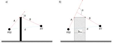 Фиг. 3.4. Схеми на дифракция при тънък (а) и широк (дебел) (б) екрани.